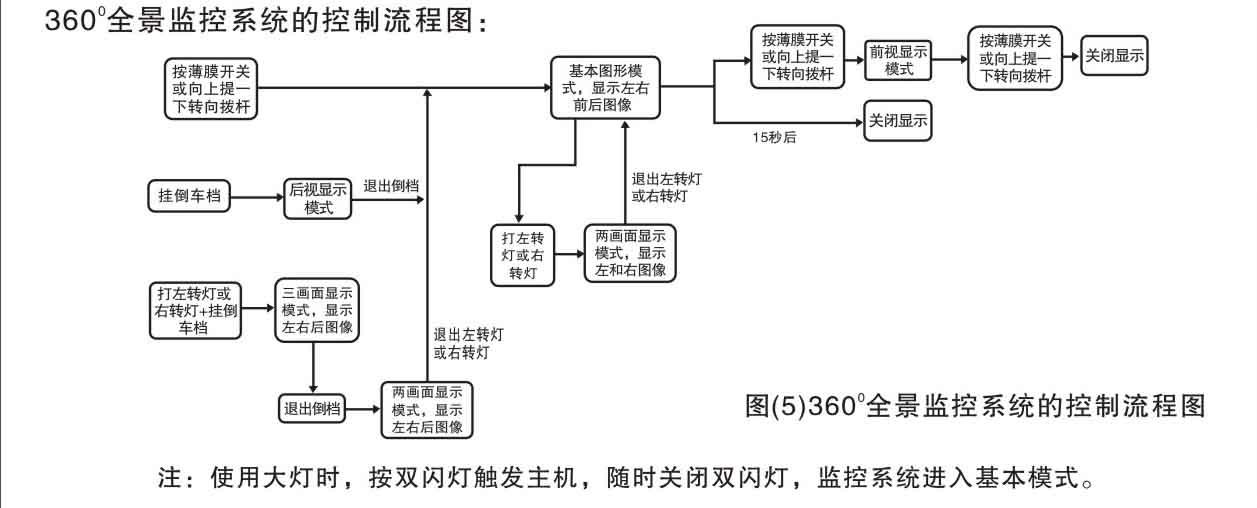 2、显示器的安装:根据线路连接图将线路连接到DVD主机。 3、主机的安装:根据线路连接图将线路连接好后,将主机放置在储物箱内,或安装在车内合适的位置。震动传感器贴在车身上。 五、全景监控系统的操作方法 监控系统的操作有自动模式和手动模式两种。自动模式和手动模式可以同时一起结合使用。其中手动模式可以通过转向拨杆或薄膜开关(需要选购)进行控制,转向拨杆和薄膜开关控制是一致的。 360全景监控系统显示画面切换操作方法: (1)、四画面:汽车启动时,主机和摄像头开始工作,画面处于H型的四分割模式,分别显示前、