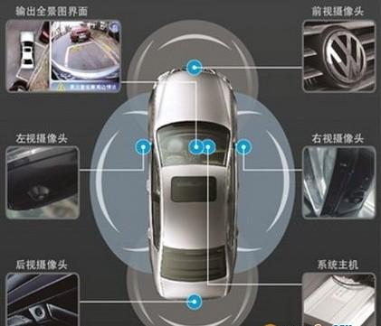 什么是360度鸟瞰全景泊车辅助系统?_车载摄像头_车载